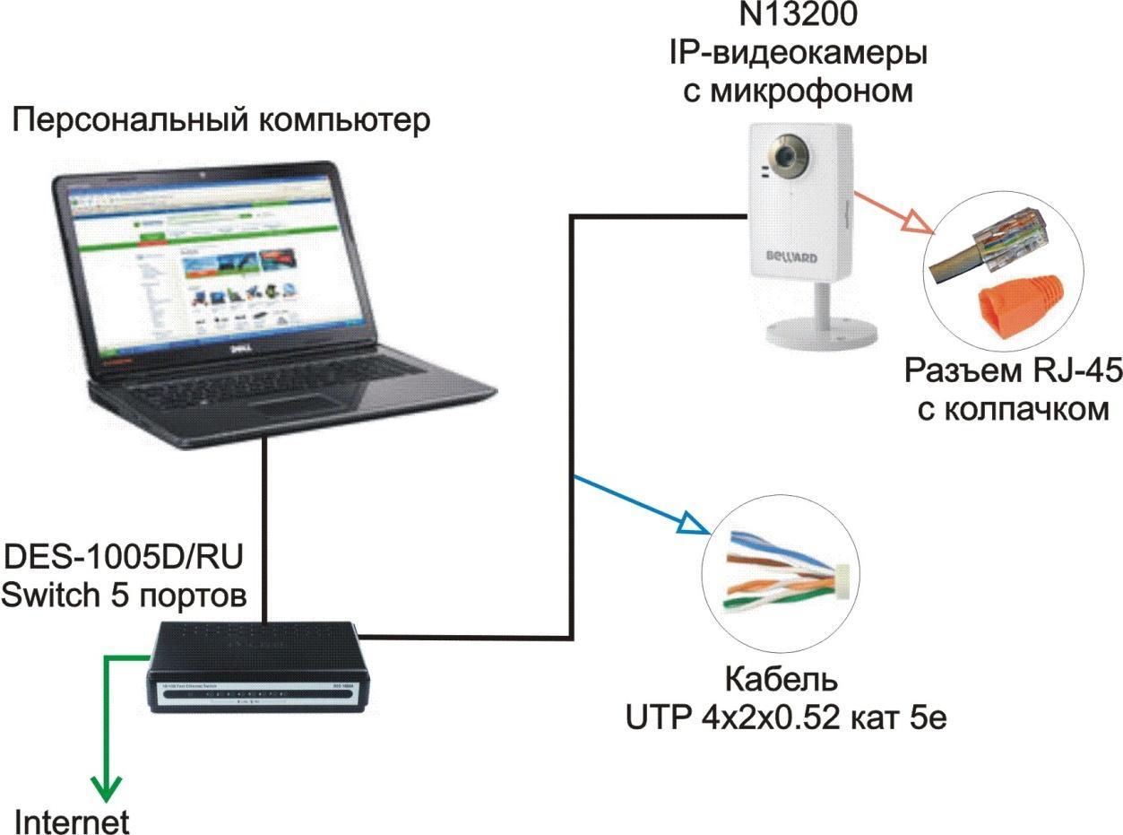Установка ip камер видеонаблюдения своими руками